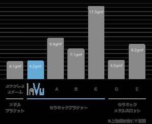 (図) InVuと他のブラケットの比較