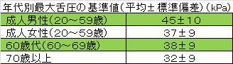 年代別最大舌圧の基準値(平均±標準偏差)(kPa)