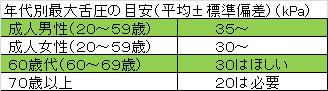 年代別最大舌圧の目安(平均±標準偏差)(kPa)